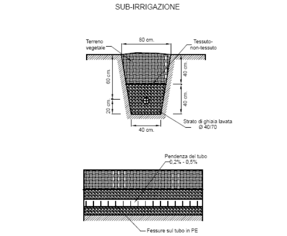 sub-irrigazione-cop